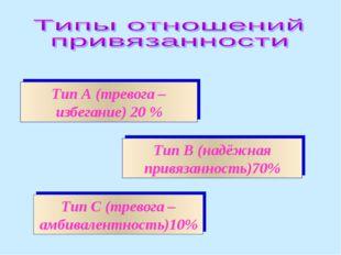 Тип А (тревога –избегание) 20 % Тип С (тревога – амбивалентность)10% Тип В (н