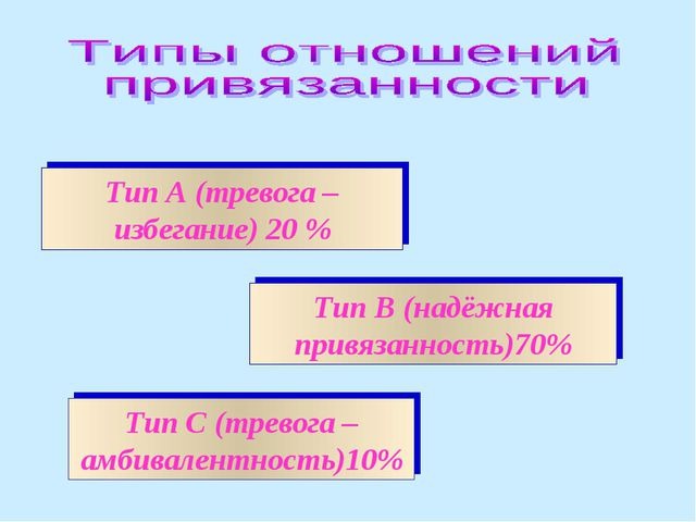Тип А (тревога –избегание) 20 % Тип С (тревога – амбивалентность)10% Тип В (н...