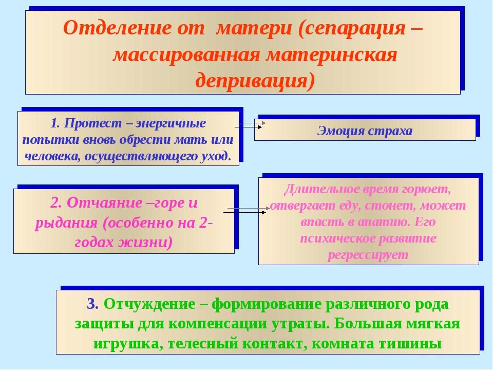 3. Отчуждение – формирование различного рода защиты для компенсации утраты. Б...