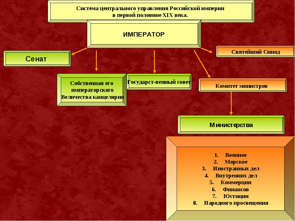 Система центрального управления Российской империи в первой половине XIX века...