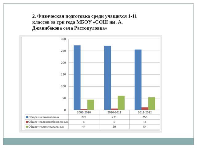 2. Физическая подготовка среди учащихся 1-11 классов за три года МБОУ «СОШ им...