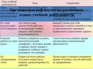 Организация рефлексии на различных этапах учебной деятельности Этап учебной д