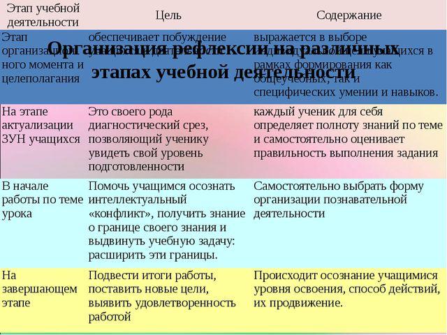 Организация рефлексии на различных этапах учебной деятельности Этап учебной д...