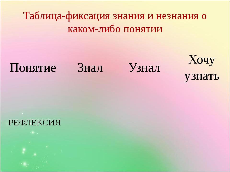 Таблица-фиксация знания и незнания о каком-либо понятии Понятие Знал Узнал Хо...