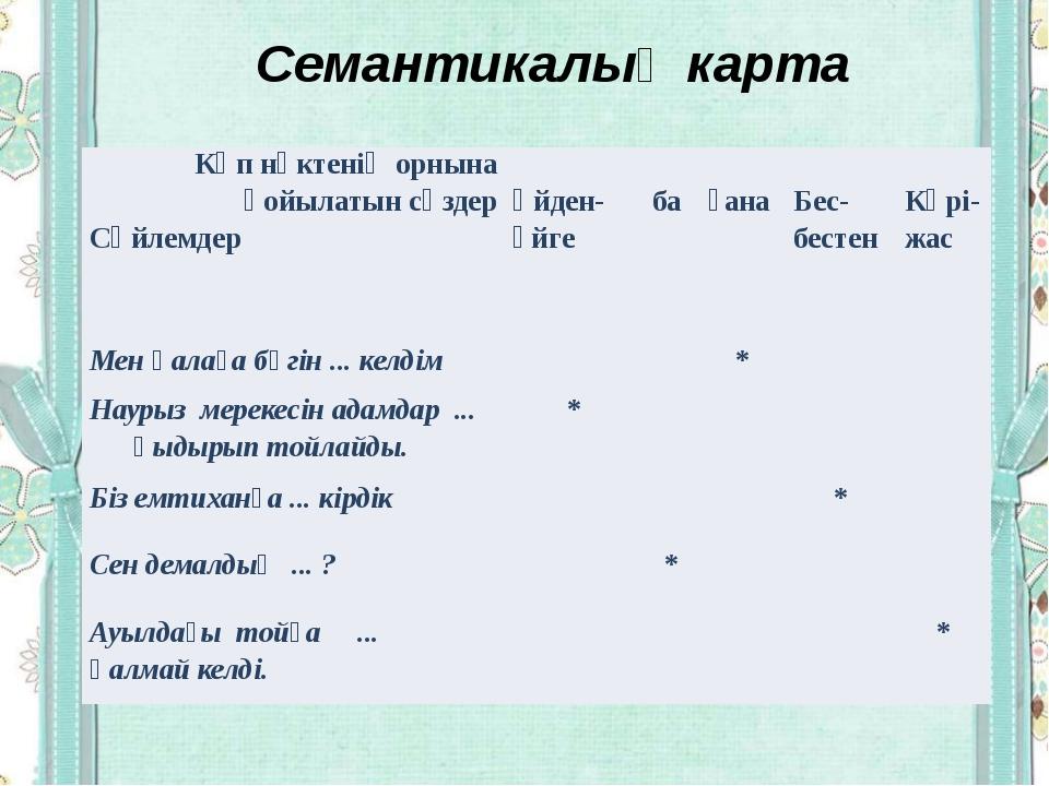 Семантикалық карта Көп нүктенің орнына қойылатын сөздер Сөйлемдер Үйден- үйг...