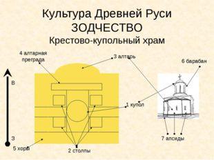 Культура Древней Руси ЗОДЧЕСТВО Крестово-купольный храм 1 купол 2 столпы 3 а