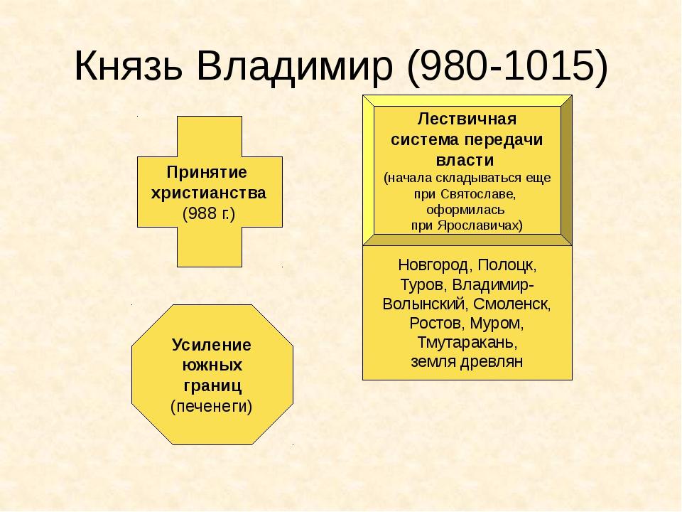 Князь Владимир (980-1015) Принятие христианства (988 г.) Лествичная система п...