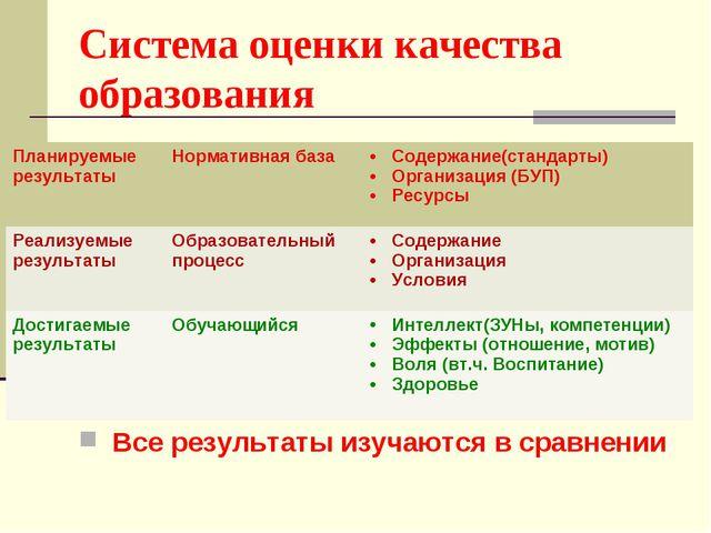 Система оценки качества образования Все результаты изучаются в сравнении План...