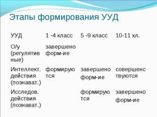 Этапы формирования УУД УУД1 -4 класс5 -9 класс10-11 кл. О/у (регулятивные)