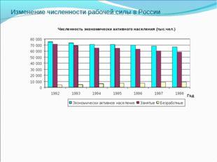Изменение численности рабочей силы в России