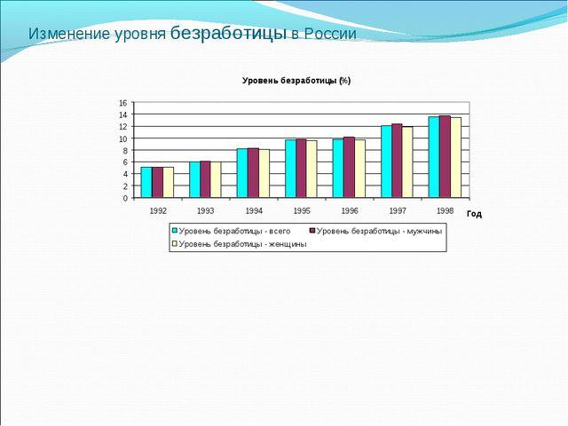 Изменение уровня безработицы в России