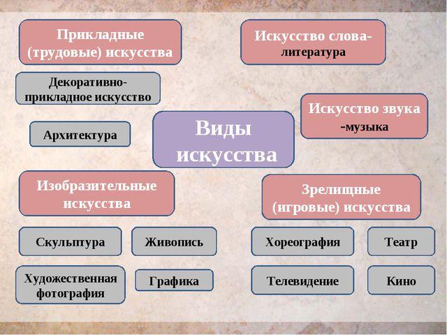 Прикладные (трудовые) искусства Архитектура Декоративно-прикладное искусство...