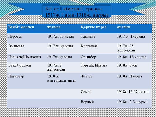 Кеңес үкіметінің орнауы 1917ж. қазан-1918ж. наурыз Бейбіт жолмен жолмен Қару...