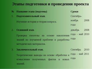 Этапы подготовки и проведения проекта № Название этапа (подтемы)Сроки 1.По
