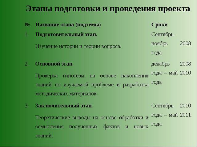 Этапы подготовки и проведения проекта № Название этапа (подтемы)Сроки 1.По...