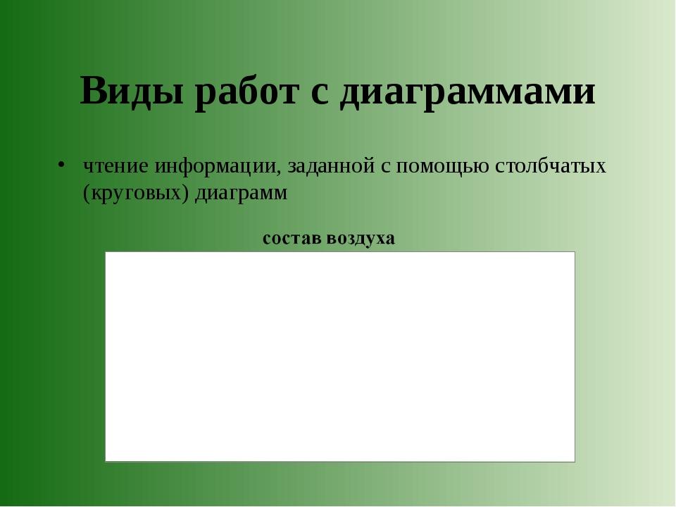 Виды работ с диаграммами чтение информации, заданной с помощью столбчатых (кр...