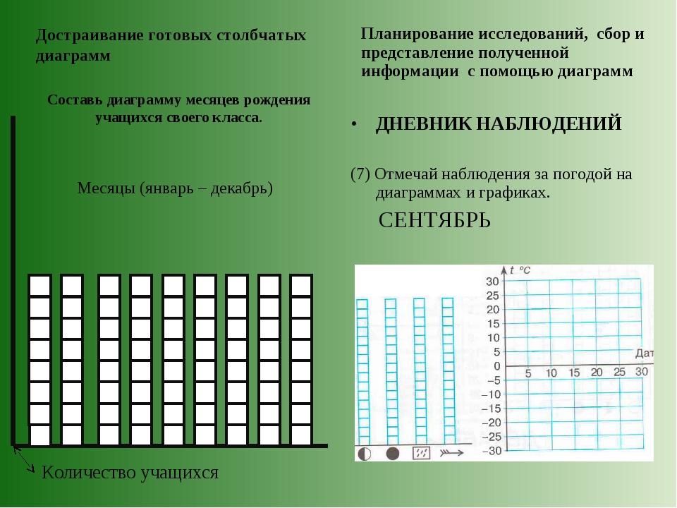 Месяцы (январь – декабрь) Достраивание готовых столбчатых диаграмм Планирова...