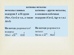 катионы металлы металлы главных подгруппIиIIгрупп (Na+,Ca+2и т.п., а такжеAl+