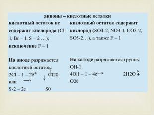 анионы – кислотные остатки кислотный остаток не содержит кислорода(Cl- 1,Br–