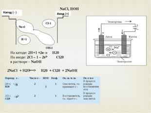 NaCl, HOH Na+1 OH-1 Cl-1 Катод (– ) Анод (+) H+1 На катоде: 2H+1 +2e H20 На а