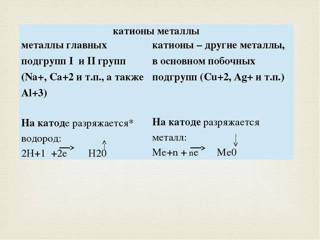 катионы металлы металлы главных подгруппIиIIгрупп (Na+,Ca+2и т.п., а такжеAl+...