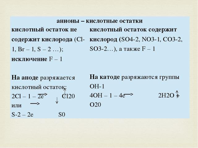 анионы – кислотные остатки кислотный остаток не содержит кислорода(Cl- 1,Br–...