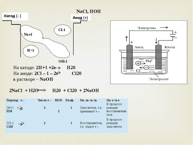 NaCl, HOH Na+1 OH-1 Cl-1 Катод (– ) Анод (+) H+1 На катоде: 2H+1 +2e H20 На а...