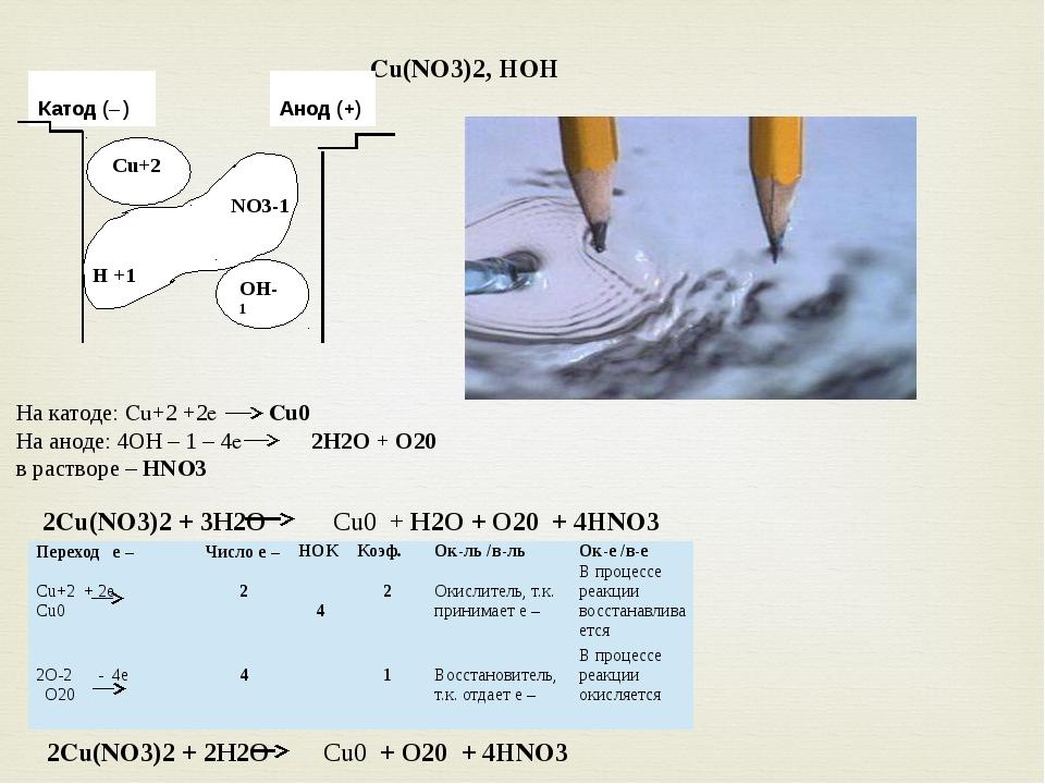 Cu(NO3)2, HOH Cu+2 Катод (– ) Анод (+) OH-1 NO3-1 Н +1 На катоде: Cu+2 +2e Cu...