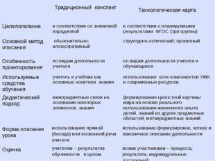Традиционный конспект Технологическая карта Целеполагание в соответствии соз