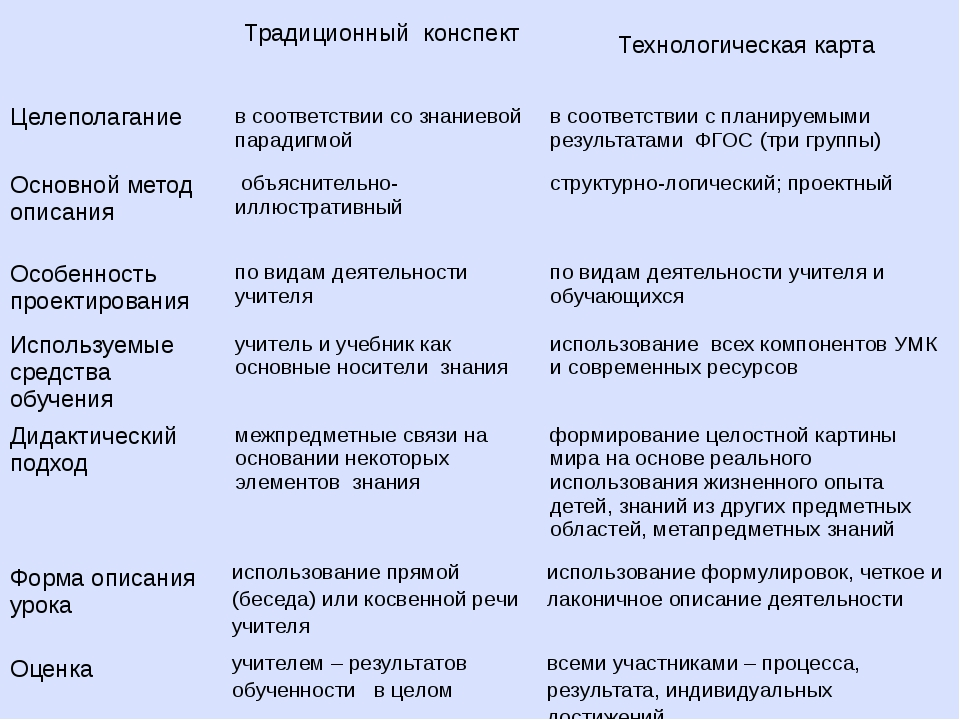Традиционный конспект Технологическая карта Целеполагание в соответствии соз...