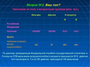 Население по полу и возрастным группам (млн. чел.) Вопрос №2. Ваш пол? По дан
