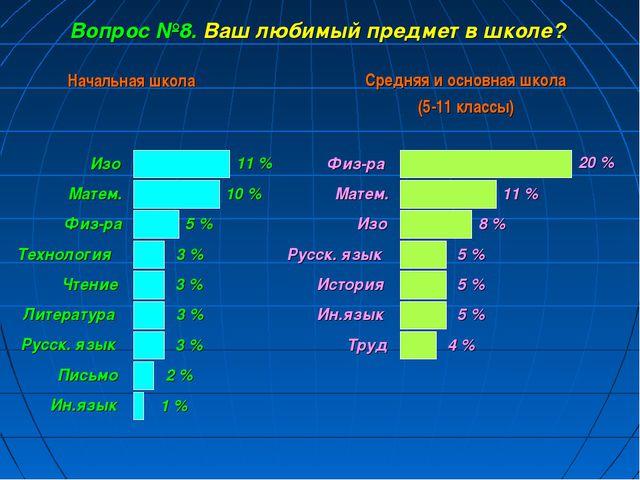 Физ-ра Вопрос №8. Ваш любимый предмет в школе? 20 % Русск. язык История Ин.яз...