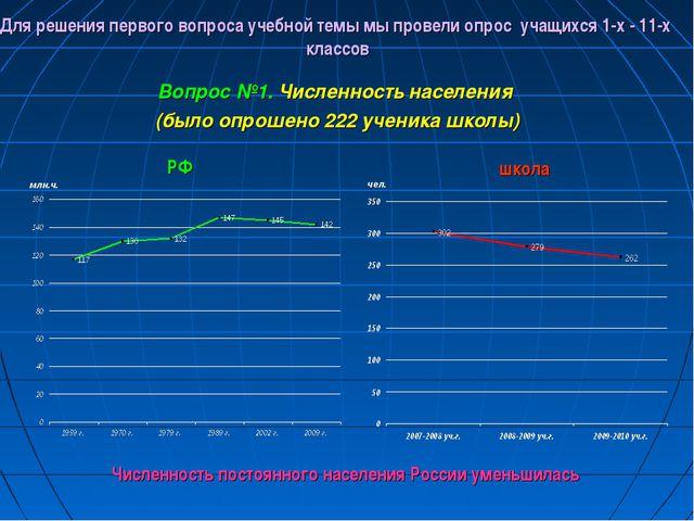 млн.ч. Численность постоянного населения России уменьшилась Для решения перво...