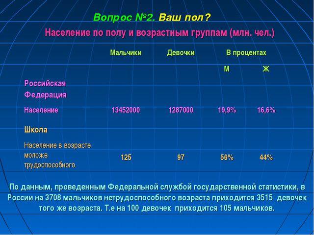 Население по полу и возрастным группам (млн. чел.) Вопрос №2. Ваш пол? По дан...