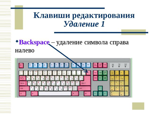Клавиши редактирования Удаление 1 Backspace – удаление символа справа налево
