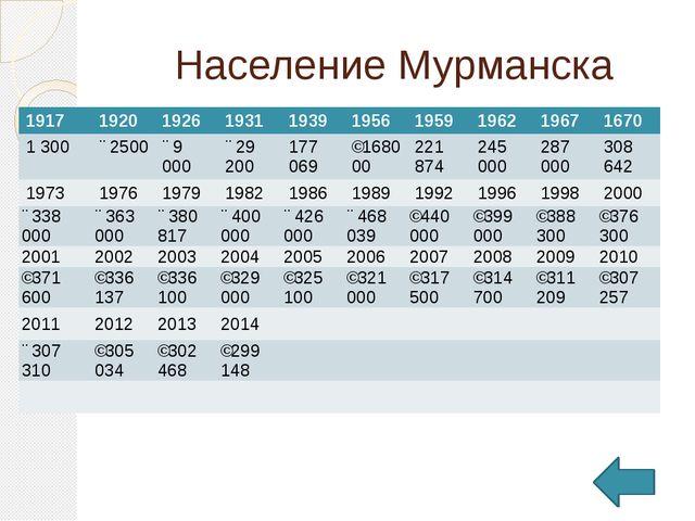 Население Мурманска 1917 1920 1926 1931 1939 1956 1959 1962 1967 1670 1 300 ↗...