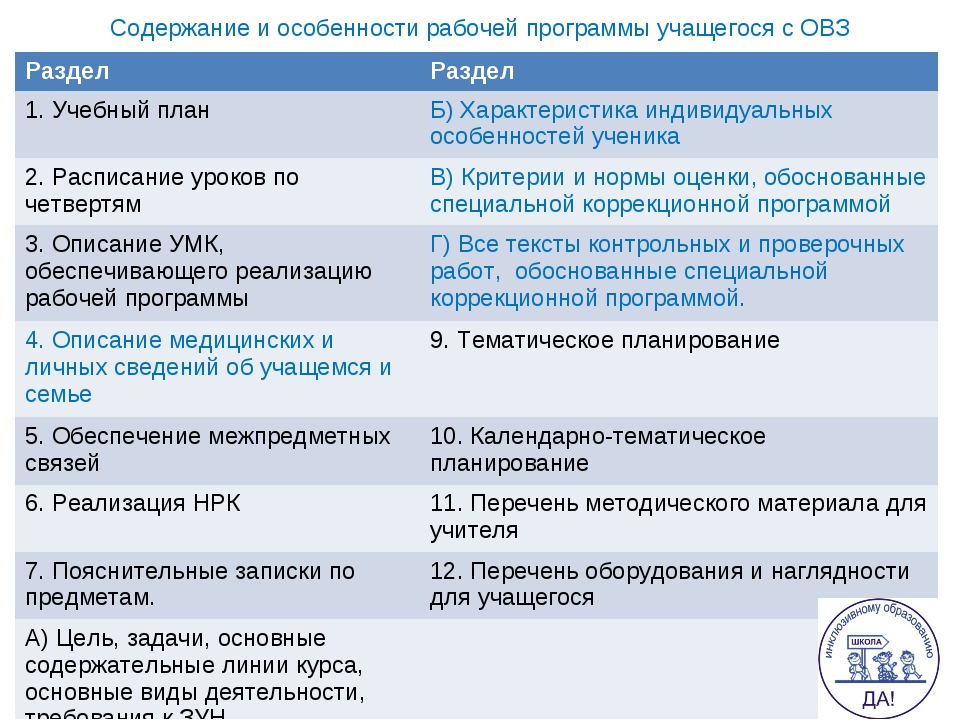 Содержание и особенности рабочей программы учащегося с ОВЗ РазделРаздел 1. У...
