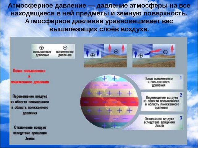 Атмосферное давление — давление атмосферы на все находящиеся в ней предметы и...
