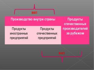 ВВП Производство внутри страныПродукты отечественных производителей за рубеж