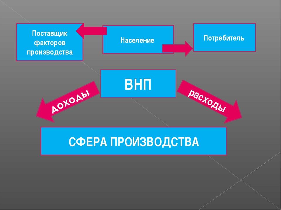 Поставщик факторов производства Население Потребитель ВНП СФЕРА ПРОИЗВОДСТВА...