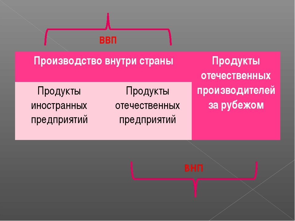 ВВП Производство внутри страныПродукты отечественных производителей за рубеж...