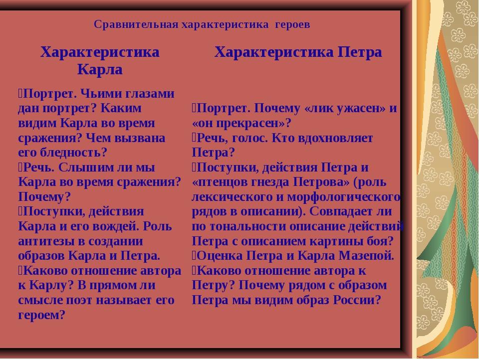 Сравнительная характеристика героев Характеристика КарлаХарактеристика Петра...
