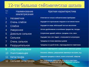 12-ти бальная сейсмическая шкала бал- лыНаименование землетрясенияКраткая х