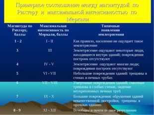 Примерное соотношение между магнитудой по Рихтеру и максимальной интенсивност