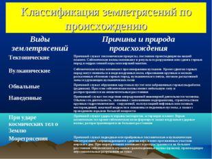 Классификация землетрясений по происхождению Виды землетрясенийПричины и при