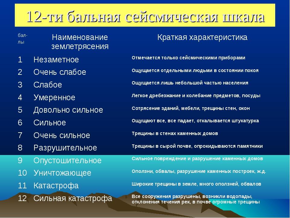 12-ти бальная сейсмическая шкала бал- лыНаименование землетрясенияКраткая х...