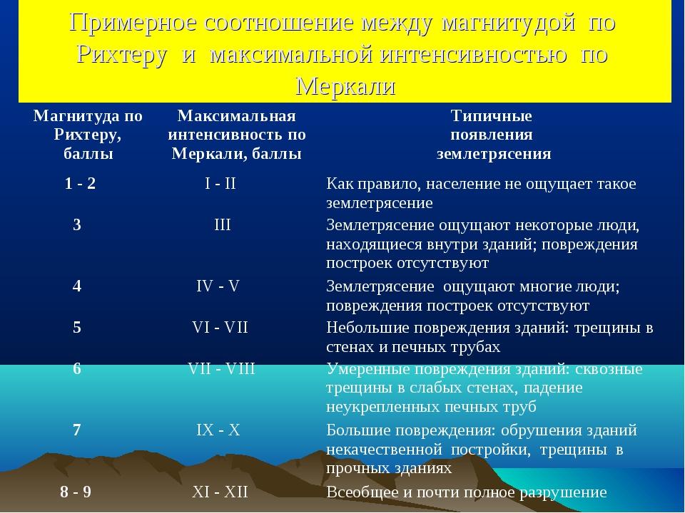 Примерное соотношение между магнитудой по Рихтеру и максимальной интенсивност...