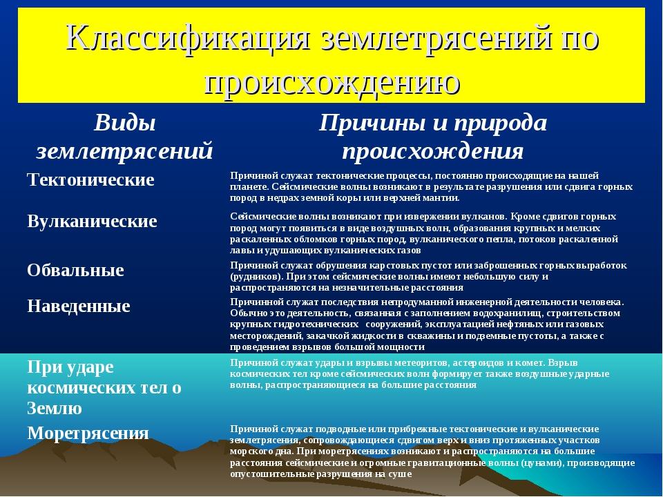 Классификация землетрясений по происхождению Виды землетрясенийПричины и при...
