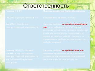 Ответственность Статья УК РФ  Максимальный срок (размер) наказания Ст. 205.Т