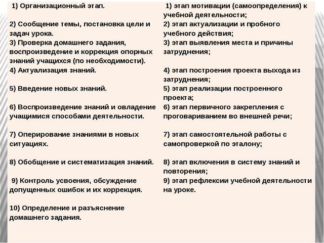 1) Организационный этап.  2) Сообщение темы, постановка цели и задач урока....